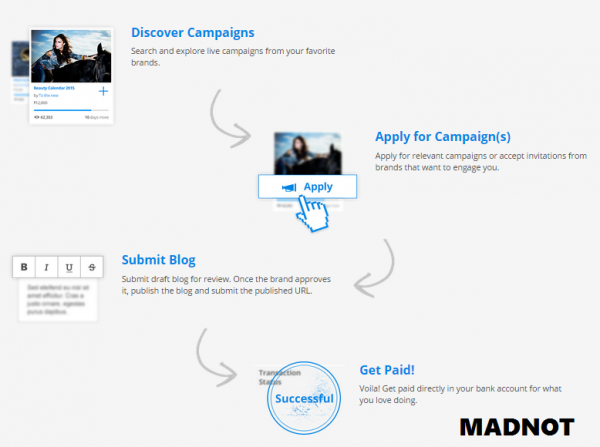 Blogmint for indian publishers